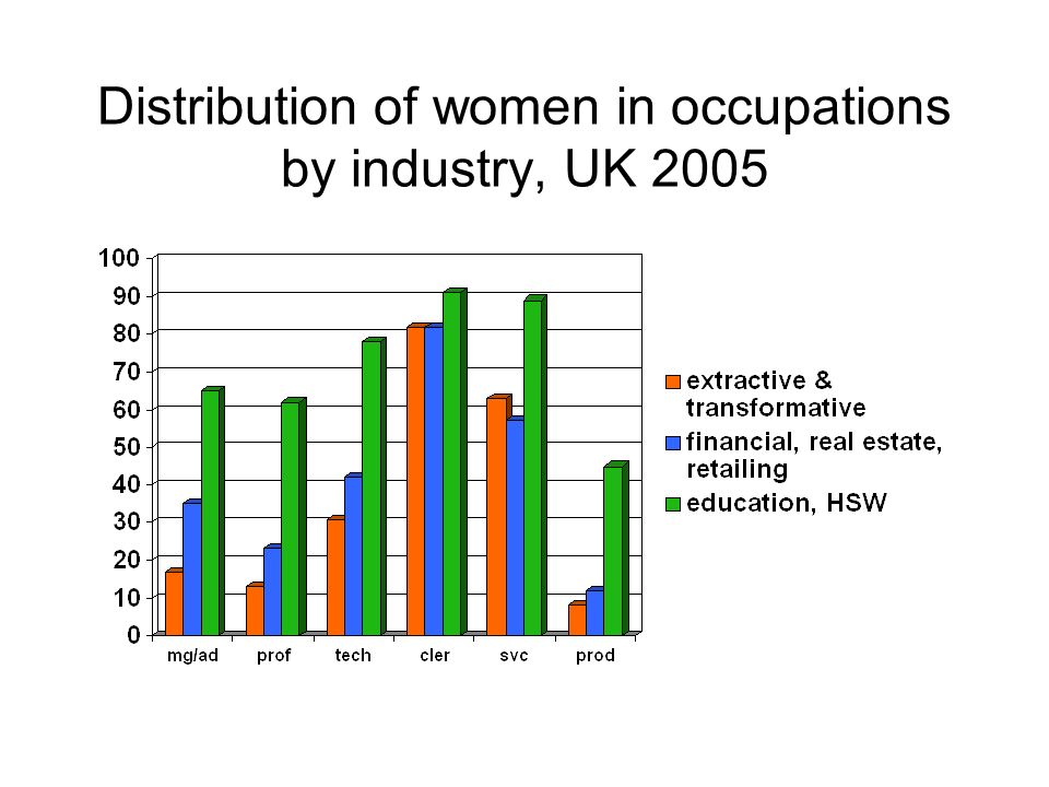 Distribution of women in occupations by industry, UK 2005