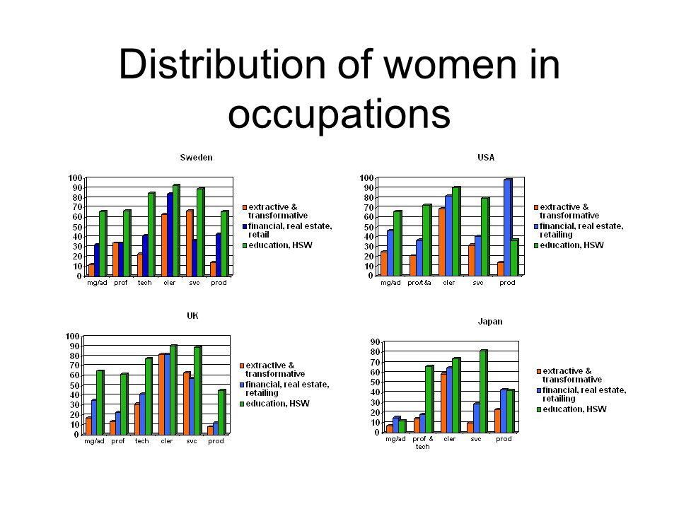 Distribution of women in occupations