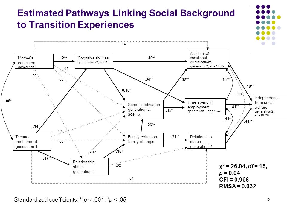 Estimated Pathways Linking Social Background to Transition Experiences 12 Mothers education generation 1 Family cohesion family of origin Teenage motherhood generation 1 School motivation generation 2, age 16 Cognitive abilities generqation 2, age 10 Relationship status generation 2 Time spend in employment generation 2, age 16-29 Academic & vocational qualifications generation2, age 16-29 Independence from social welfare generation 2, age16-29 -.14*.06 -.08*.08.12**.40** -0.18*.34**.26**.15*.41**.44**.32**.18**.13**.11*.31**.01 -.12 Relationship status generation 1 -.08.02.16* -.02 -.17**.02.04 χ 2 = 26.04, df = 15, p = 0.04 CFI = 0.968 RMSA = 0.032 Standardized coefficients: **p <.001, *p <.05