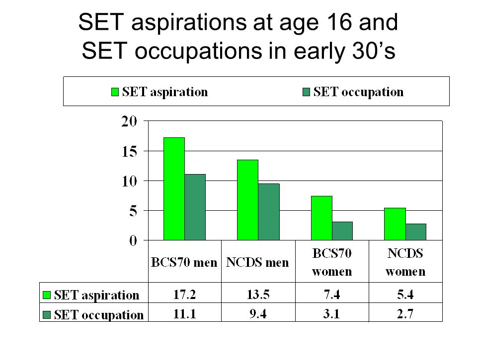 SET aspirations at age 16 and SET occupations in early 30s