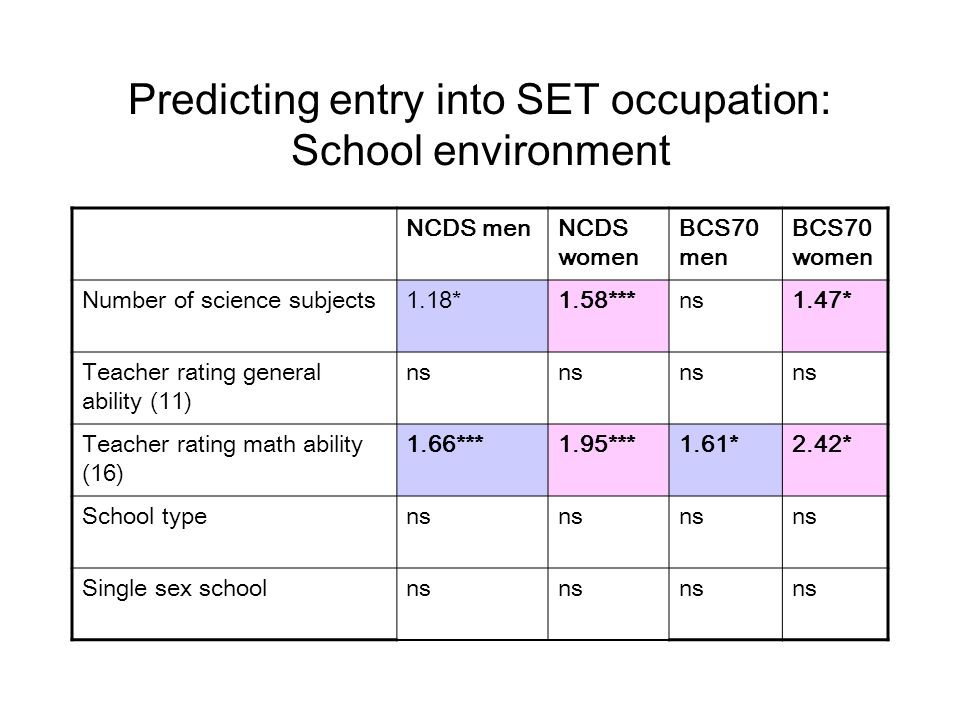 Predicting entry into SET occupation: School environment NCDS menNCDS women BCS70 men BCS70 women Number of science subjects1.18*1.58***ns1.47* Teacher rating general ability (11) ns Teacher rating math ability (16) 1.66***1.95***1.61*2.42* School typens Single sex schoolns