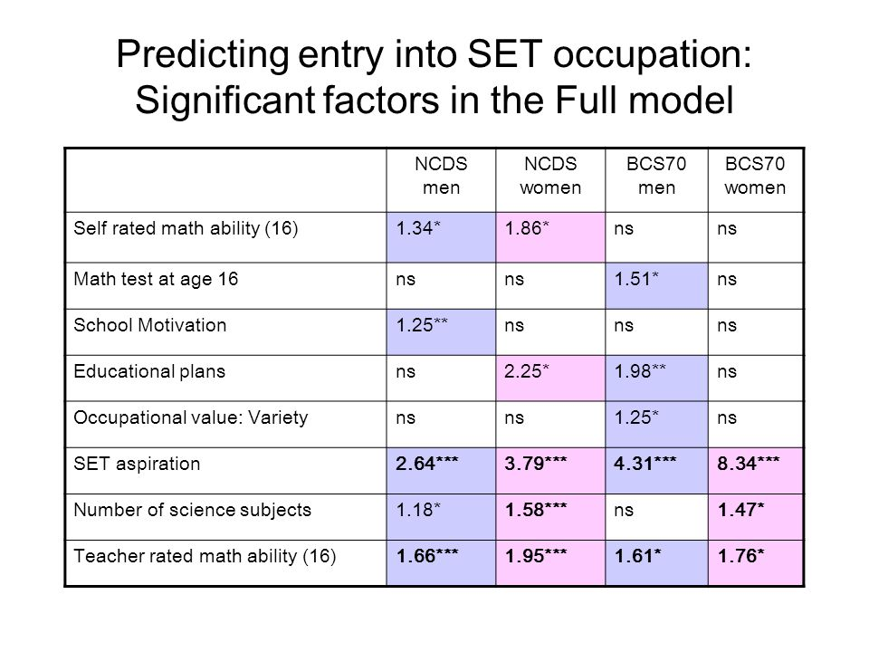Predicting entry into SET occupation: Significant factors in the Full model NCDS men NCDS women BCS70 men BCS70 women Self rated math ability (16)1.34*1.86*ns Math test at age 16ns 1.51*ns School Motivation1.25**ns Educational plansns2.25*1.98**ns Occupational value: Varietyns 1.25*ns SET aspiration2.64***3.79***4.31***8.34*** Number of science subjects1.18*1.58***ns1.47* Teacher rated math ability (16)1.66***1.95***1.61*1.76*