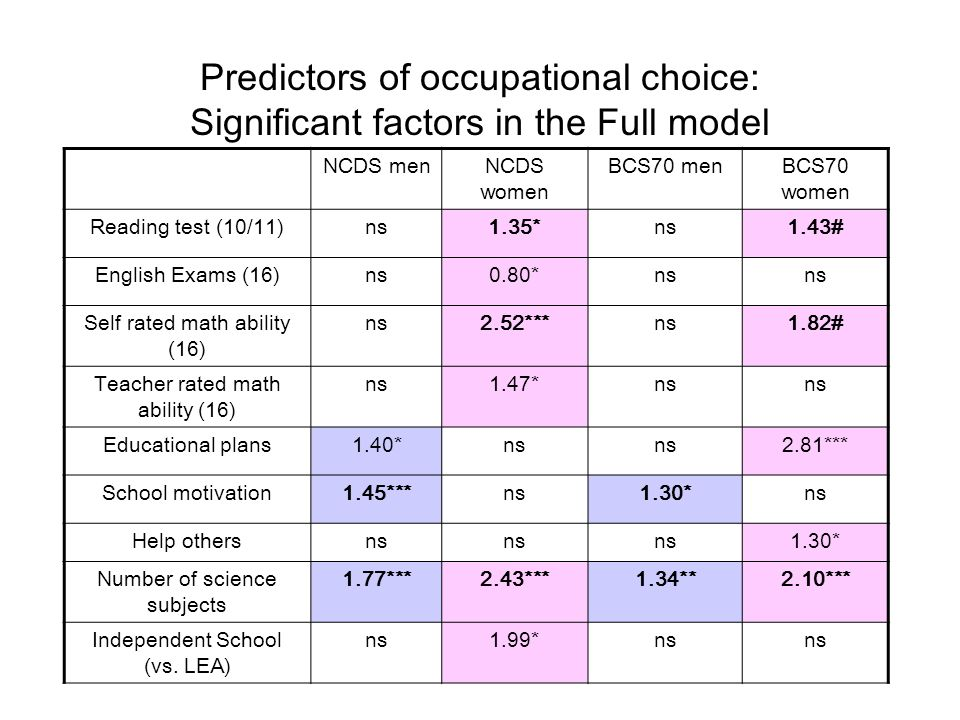 Predictors of occupational choice: Significant factors in the Full model NCDS menNCDS women BCS70 menBCS70 women Reading test (10/11)ns1.35*ns1.43# English Exams (16)ns0.80*ns Self rated math ability (16) ns2.52***ns1.82# Teacher rated math ability (16) ns1.47*ns Educational plans1.40*ns 2.81*** School motivation1.45***ns1.30*ns Help othersns 1.30* Number of science subjects 1.77***2.43***1.34**2.10*** Independent School (vs.