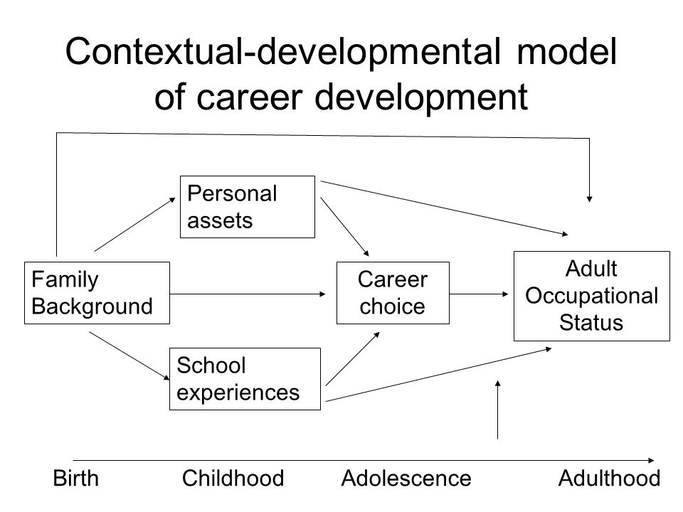 Contextual-developmental model of career development Family Background Personal assets School experiences Career choice Adult Occupational Status BirthChildhood AdolescenceAdulthood