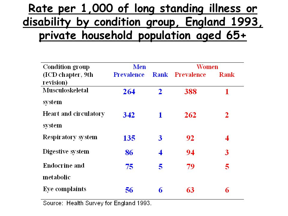 Rate per 1,000 of long standing illness or disability by condition group, England 1993, private household population aged 65+