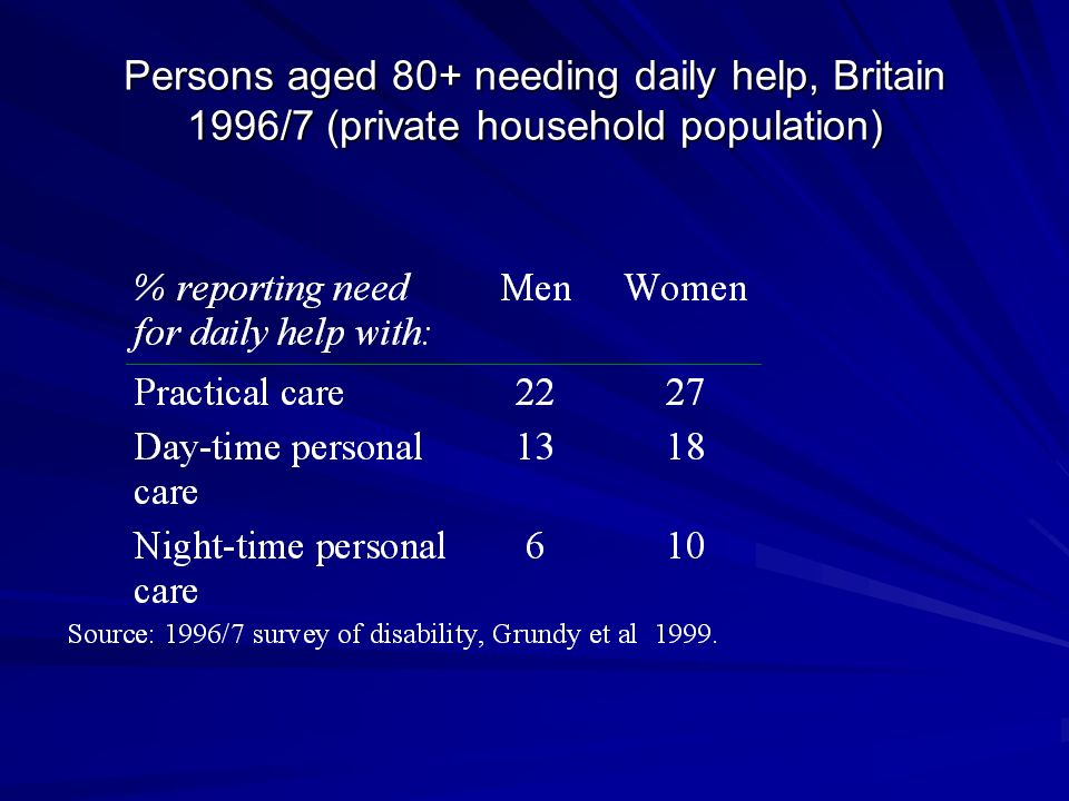 Persons aged 80+ needing daily help, Britain 1996/7 (private household population)