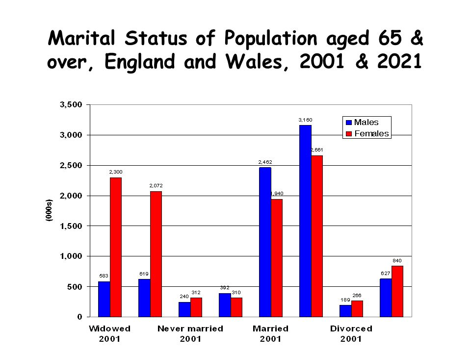 Marital Status of Population aged 65 & over, England and Wales, 2001 & 2021