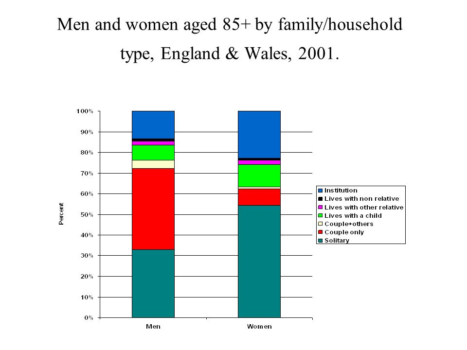 Men and women aged 85+ by family/household type, England & Wales, 2001.