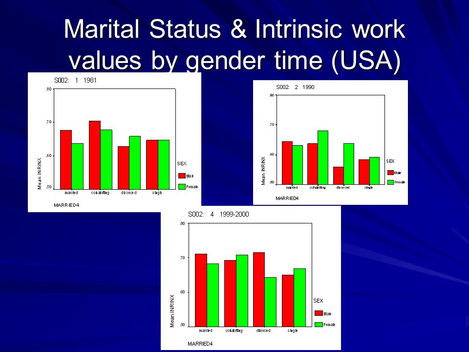 Marital Status & Intrinsic work values by gender time (USA)