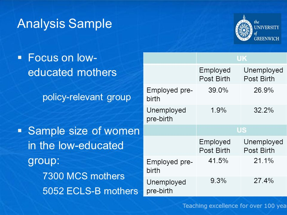 Teaching excellence for over 100 years Analysis Sample Focus on low- educated mothers policy-relevant group Sample size of women in the low-educated group: 7300 MCS mothers 5052 ECLS-B mothers UK Employed Post Birth Unemployed Post Birth Employed pre- birth 39.0%26.9% Unemployed pre-birth 1.9%32.2% US Employed Post Birth Unemployed Post Birth Employed pre- birth 41.5%21.1% Unemployed pre-birth 9.3%27.4%