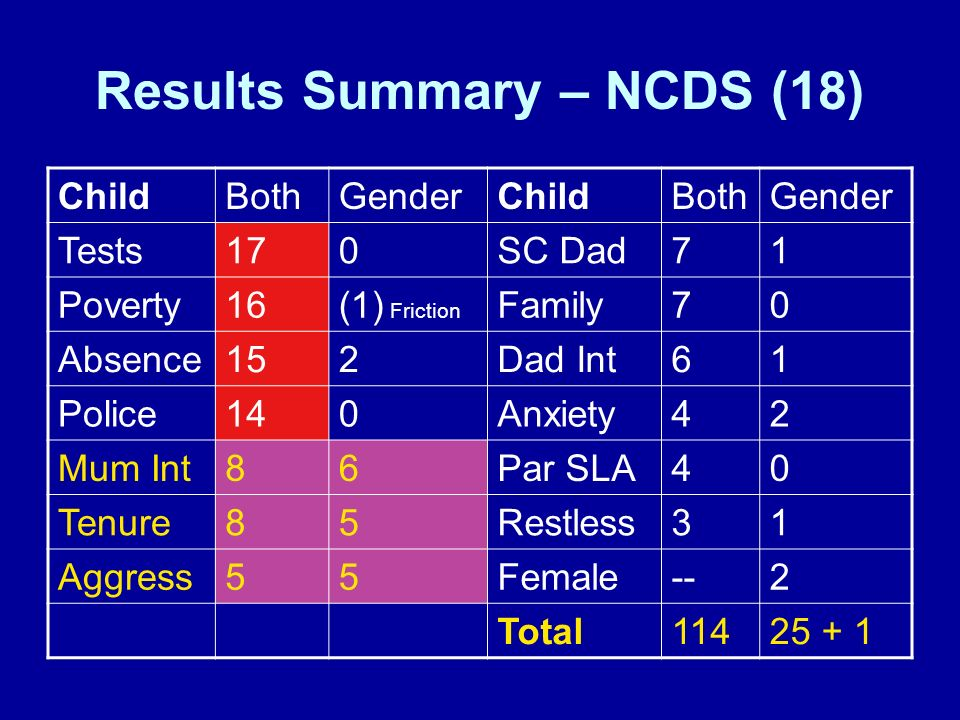 Results Summary – NCDS (18) ChildBothGenderChildBothGender Tests170SC Dad71 Poverty16(1) Friction Family70 Absence152Dad Int61 Police140Anxiety42 Mum Int86Par SLA40 Tenure85Restless31 Aggress55Female--2 Total11425 + 1