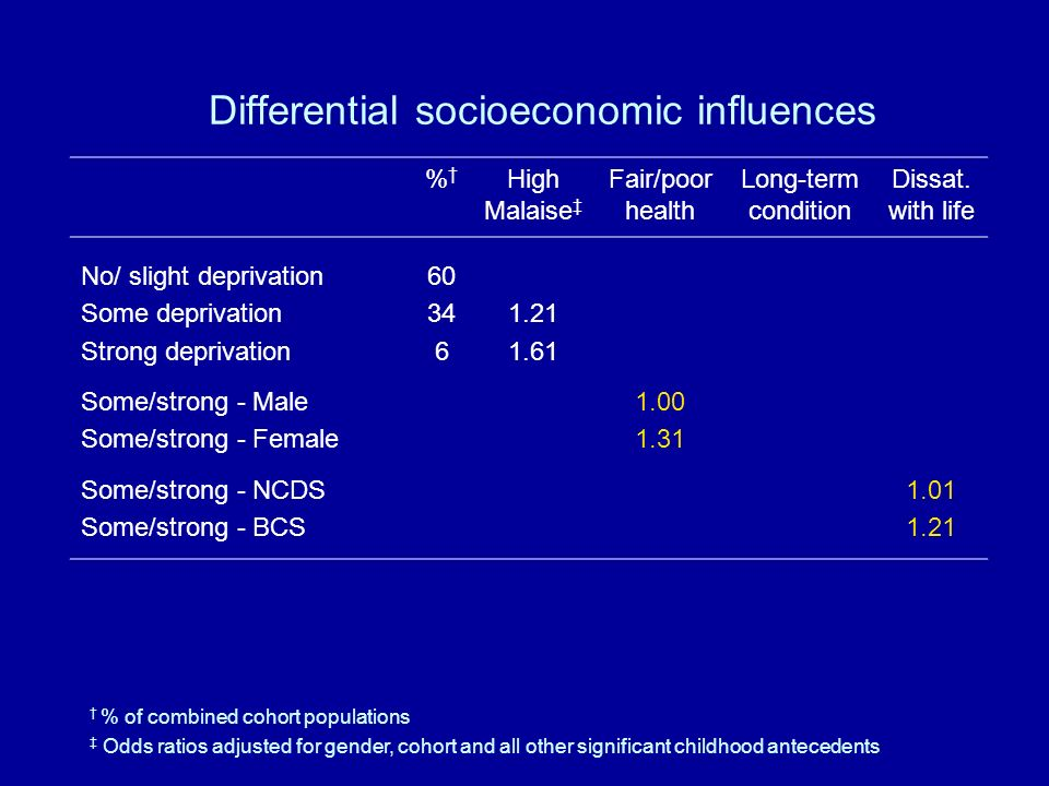 Differential socioeconomic influences % High Malaise Fair/poor health Long-term condition Dissat.