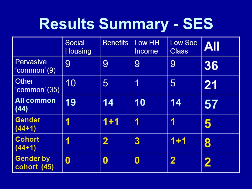 Results Summary - SES Social Housing BenefitsLow HH Income Low Soc Class All Pervasive common (9) 9999 36 Other common (35) 10515 21 All common (44) 19141014 57 Gender (44+1) 11+111 5 Cohort (44+1) 1231+1 8 Gender by cohort (45) 0002 2
