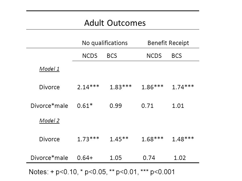 Adult Outcomes No qualificationsBenefit Receipt NCDSBCS NCDS BCS Model 1 Divorce2.14***1.83***1.86***1.74*** Divorce*male0.61*=*0.99===0.71===1.01=== Model 2 Divorce1.73***1.45***1.68***1.48*** Divorce*male0.64+==1.05***0.74=*1.02** Notes: + p<0.10, * p<0.05, ** p<0.01, *** p<0.001