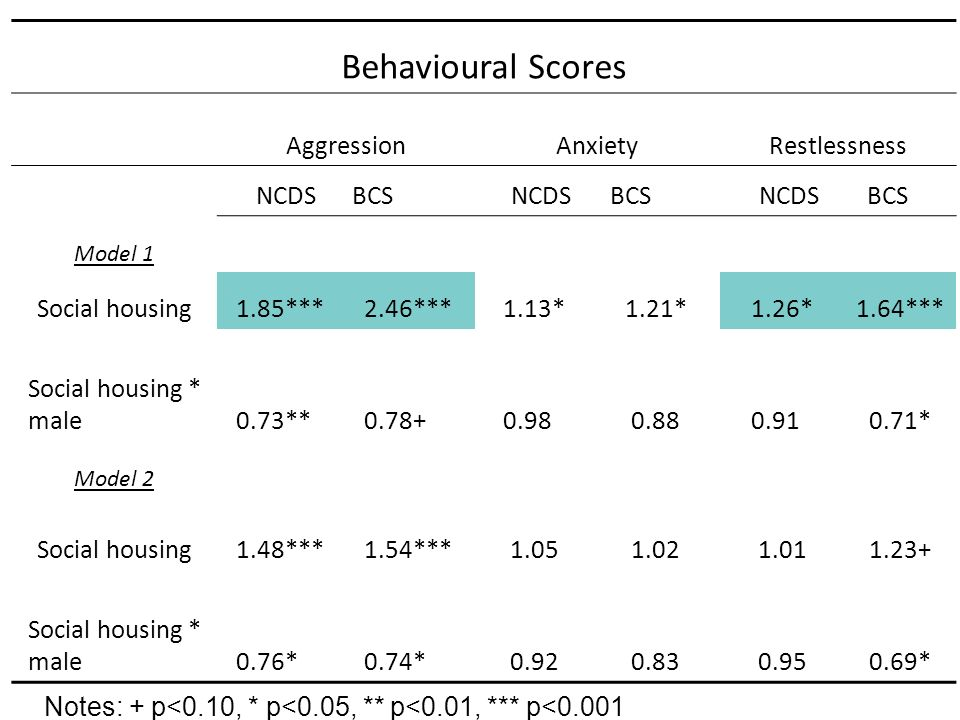 Behavioural Scores AggressionAnxietyRestlessness NCDSBCS NCDS BCS NCDS BCS Model 1 Social housing1.85***2.46***1.13*1.21*1.26*1.64*** Social housing * male0.73**=0.78+==0.98=0.880.91=0.71* Model 2 Social housing1.48***1.54***1.051.021.011.23+ Social housing * male0.76***0.74***0.920.830.950.69* Notes: + p<0.10, * p<0.05, ** p<0.01, *** p<0.001