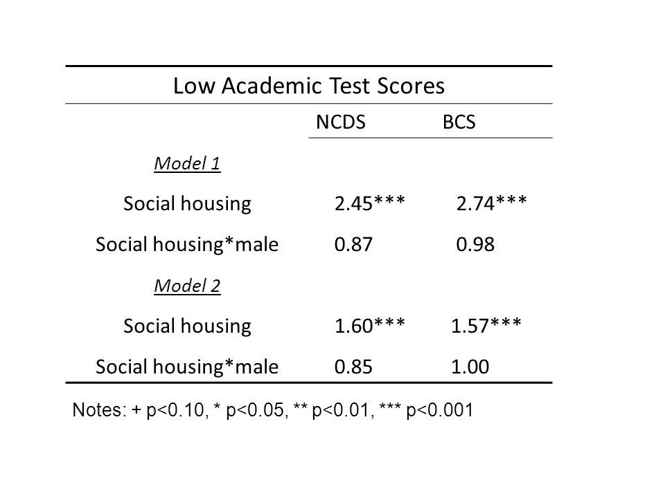 Low Academic Test Scores NCDS BCS Model 1 Social housing2.45***2.74*** Social housing*male0.87===0.98=== Model 2 Social housing1.60***1.57**** Social housing*male0.85===1.00===* Notes: + p<0.10, * p<0.05, ** p<0.01, *** p<0.001