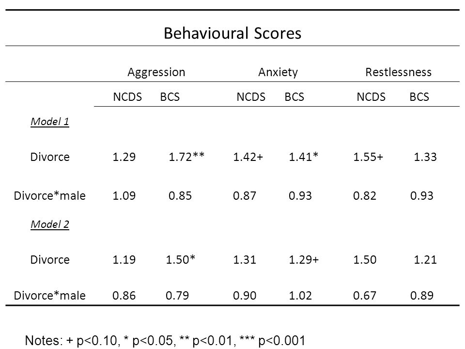 Behavioural Scores AggressionAnxietyRestlessness NCDSBCS NCDS BCS NCDS BCS Model 1 Divorce1.291.72**1.42+1.41*=1.55+1.33+ Divorce*male1.090.85++0.87*0.93**0.82*0.93=* Model 2 Divorce1.191.50***1.31*1.29+*1.50+1.21+ Divorce*male0.860.79***0.90*1.02**0.67*0.89** Notes: + p<0.10, * p<0.05, ** p<0.01, *** p<0.001