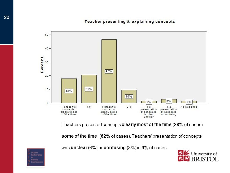 20 Teachers presented concepts clearly most of the time (28% of cases), some of the time (62% of cases).