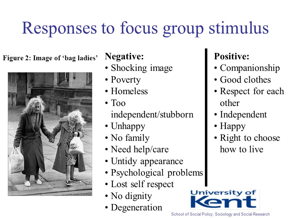 Responses to focus group stimulus Figure 2: Image of bag ladies Positive: Companionship Good clothes Respect for each other Independent Happy Right to choose how to live Negative: Shocking image Poverty Homeless Too independent/stubborn Unhappy No family Need help/care Untidy appearance Psychological problems Lost self respect No dignity Degeneration School of Social Policy, Sociology and Social Research