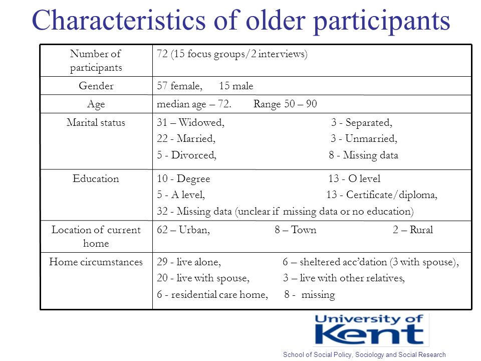 Characteristics of older participants 29 - live alone, 6 – sheltered accdation (3 with spouse), 20 - live with spouse, 3 – live with other relatives, 6 - residential care home, 8 - missing Home circumstances 62 – Urban, 8 – Town 2 – RuralLocation of current home 10 - Degree 13 - O level 5 - A level, 13 - Certificate/diploma, 32 - Missing data (unclear if missing data or no education) Education 31 – Widowed, 3 - Separated, 22 - Married, 3 - Unmarried, 5 - Divorced, 8 - Missing data Marital status median age – 72.