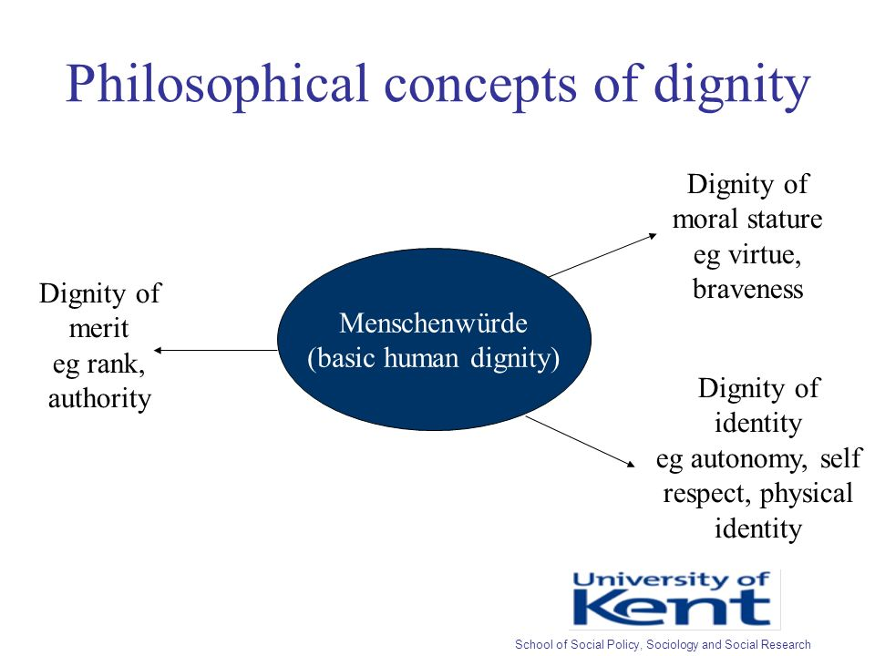 Philosophical concepts of dignity Menschenwürde (basic human dignity) Dignity of merit eg rank, authority Dignity of identity eg autonomy, self respect, physical identity Dignity of moral stature eg virtue, braveness School of Social Policy, Sociology and Social Research