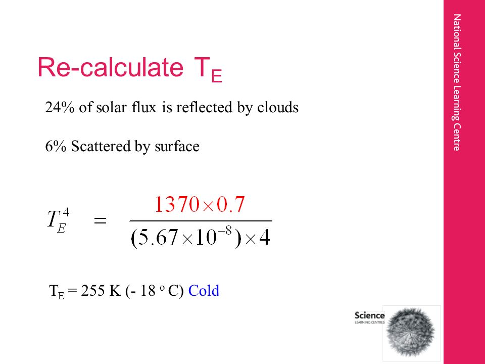 Re-calculate T E 24% of solar flux is reflected by clouds 6% Scattered by surface T E = 255 K (- 18 o C) Cold
