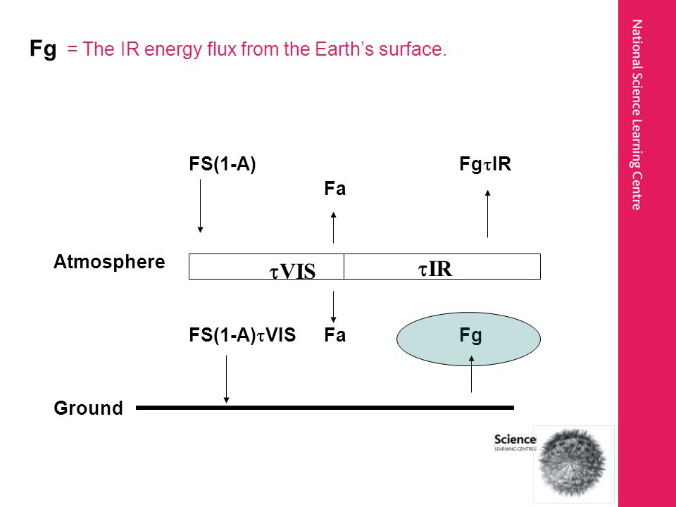 Fg = The IR energy flux from the Earths surface.