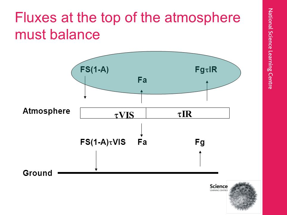 Fluxes at the top of the atmosphere must balance FS(1-A)Fg IR Fa Atmosphere FS(1-A) VISFaFg Ground IR VIS
