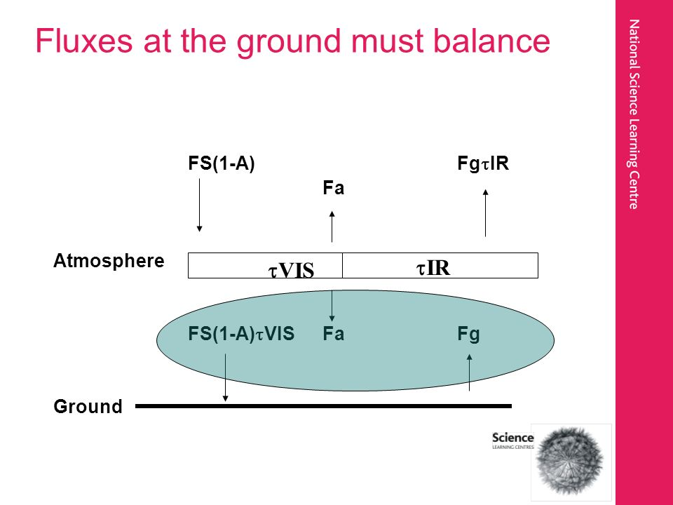 Fluxes at the ground must balance FS(1-A)Fg IR Fa Atmosphere FS(1-A) VISFaFg Ground IR VIS