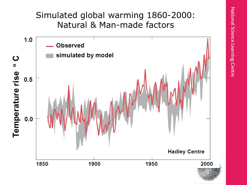 Simulated global warming 1860-2000: Natural & Man-made factors Observed simulated by model Temperature rise o C 0.0 0.5 1.0 1850 1900 1950 2000 Hadley Centre