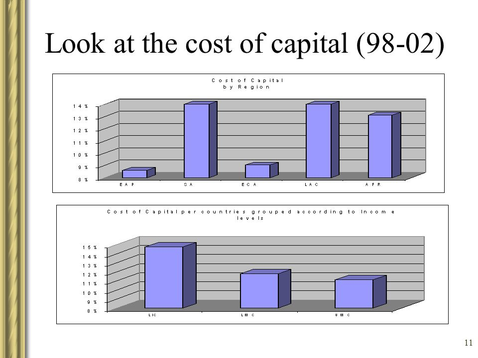 11 Look at the cost of capital (98-02)