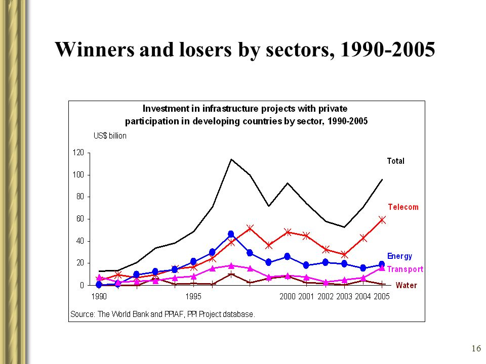 16 Winners and losers by sectors, 1990-2005