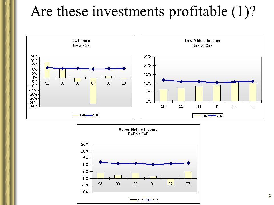 9 Are these investments profitable (1)