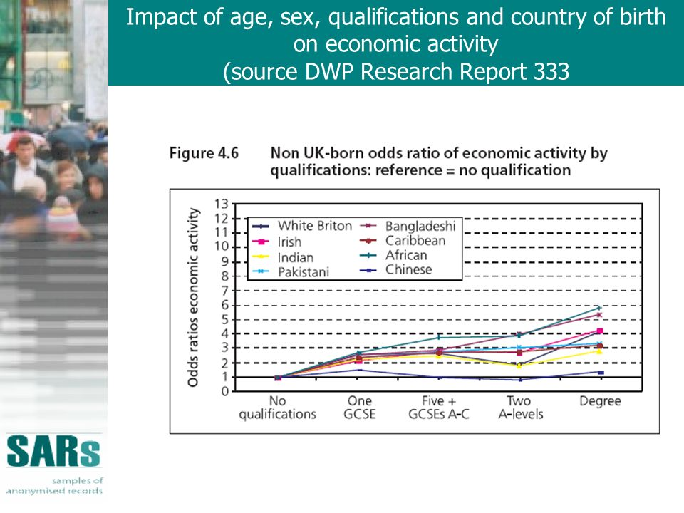 Impact of age, sex, qualifications and country of birth on economic activity (source DWP Research Report 333