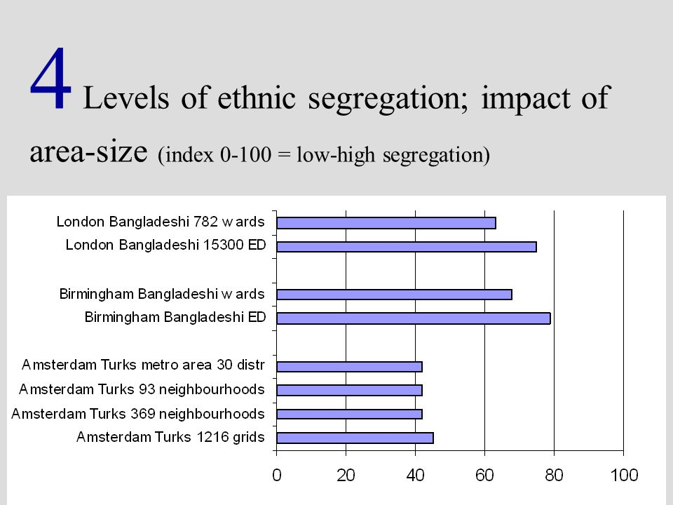 4 Levels of ethnic segregation; impact of area-size (index 0-100 = low-high segregation)