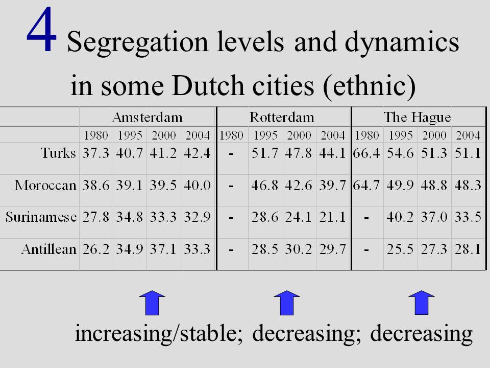 4 Segregation levels and dynamics in some Dutch cities (ethnic) increasing/stable; decreasing; decreasing