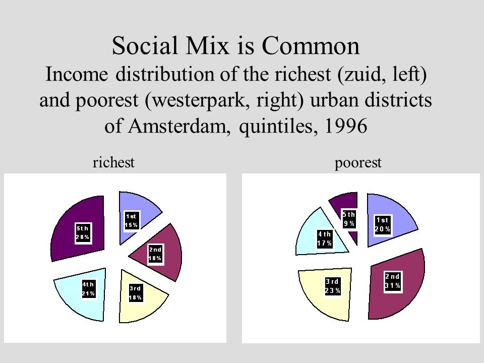 Social Mix is Common Income distribution of the richest (zuid, left) and poorest (westerpark, right) urban districts of Amsterdam, quintiles, 1996 richestpoorest