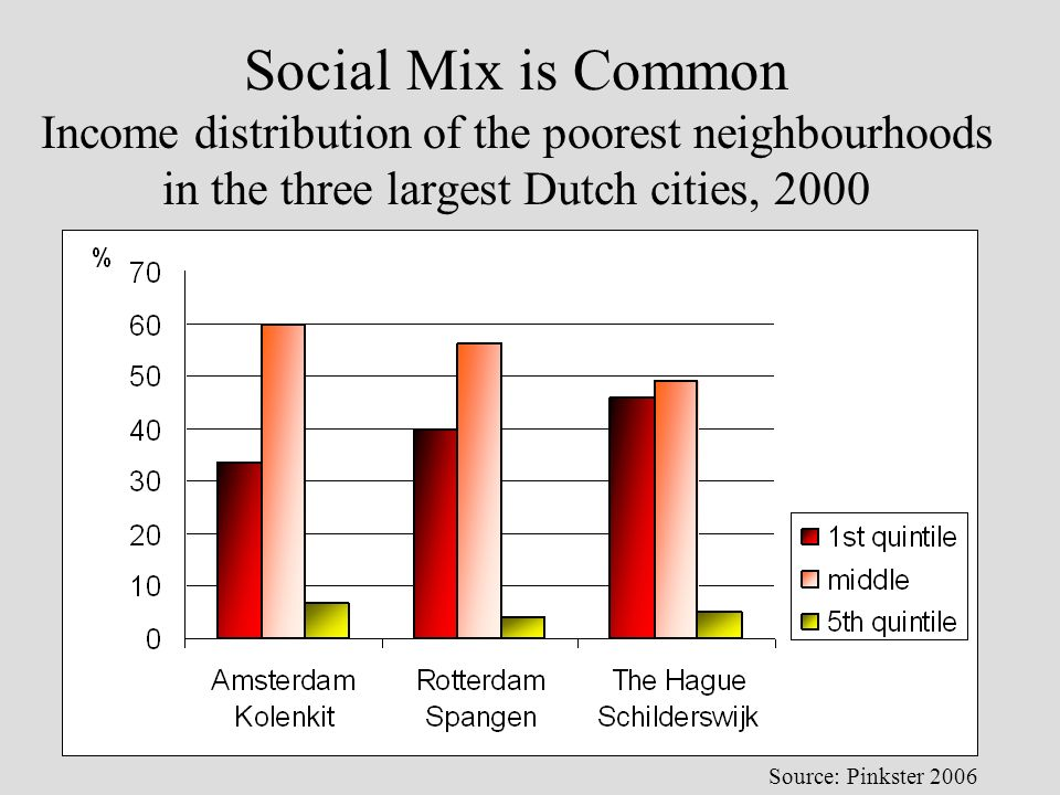 Social Mix is Common Income distribution of the poorest neighbourhoods in the three largest Dutch cities, 2000 Source: Pinkster 2006