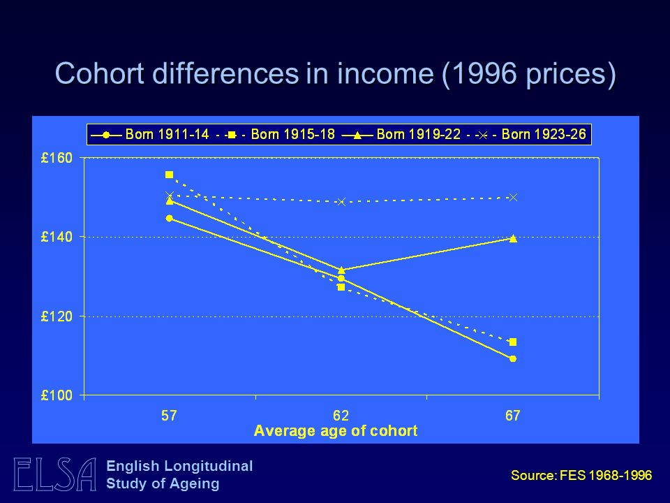 ELSA English Longitudinal Study of Ageing Cohort differences in income (1996 prices) Source: FES