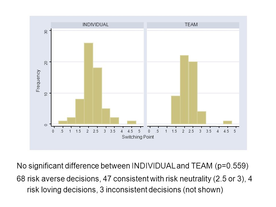 0 10 20 30 0.511.522.533.544.550.511.522.533.544.55 INDIVIDUALTEAM Frequency Switching Point No significant difference between INDIVIDUAL and TEAM (p=0.559) 68 risk averse decisions, 47 consistent with risk neutrality (2.5 or 3), 4 risk loving decisions, 3 inconsistent decisions (not shown)