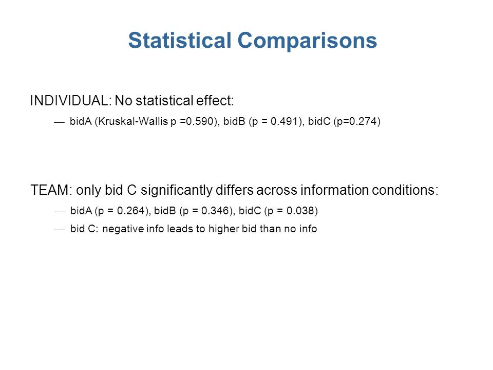 Statistical Comparisons INDIVIDUAL: No statistical effect: bidA (Kruskal-Wallis p =0.590), bidB (p = 0.491), bidC (p=0.274) TEAM: only bid C significantly differs across information conditions: bidA (p = 0.264), bidB (p = 0.346), bidC (p = 0.038) bid C: negative info leads to higher bid than no info