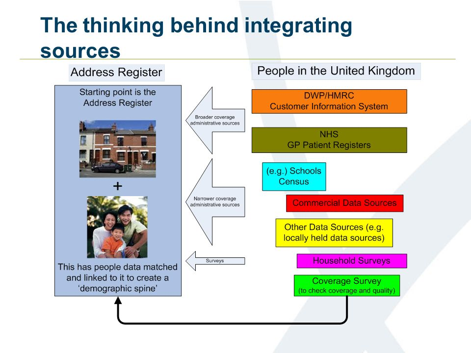 The thinking behind integrating sources