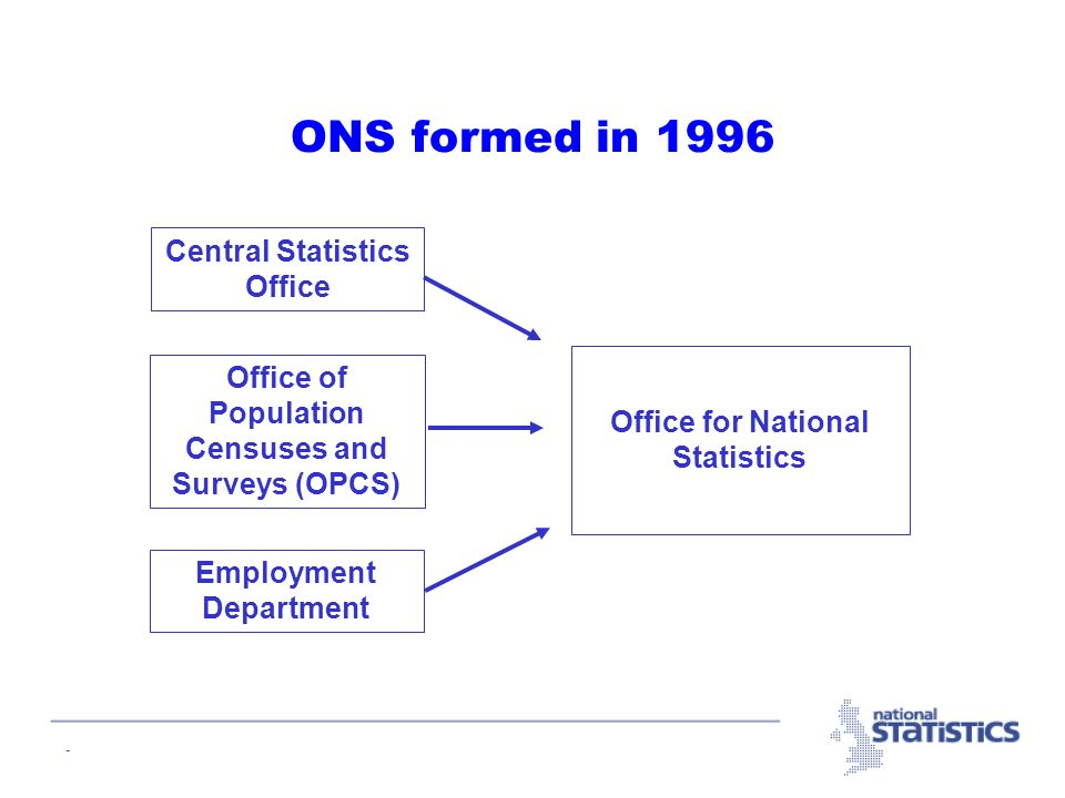 - Office for National Statistics ONS formed in 1996 Central Statistics Office Office of Population Censuses and Surveys (OPCS) Employment Department