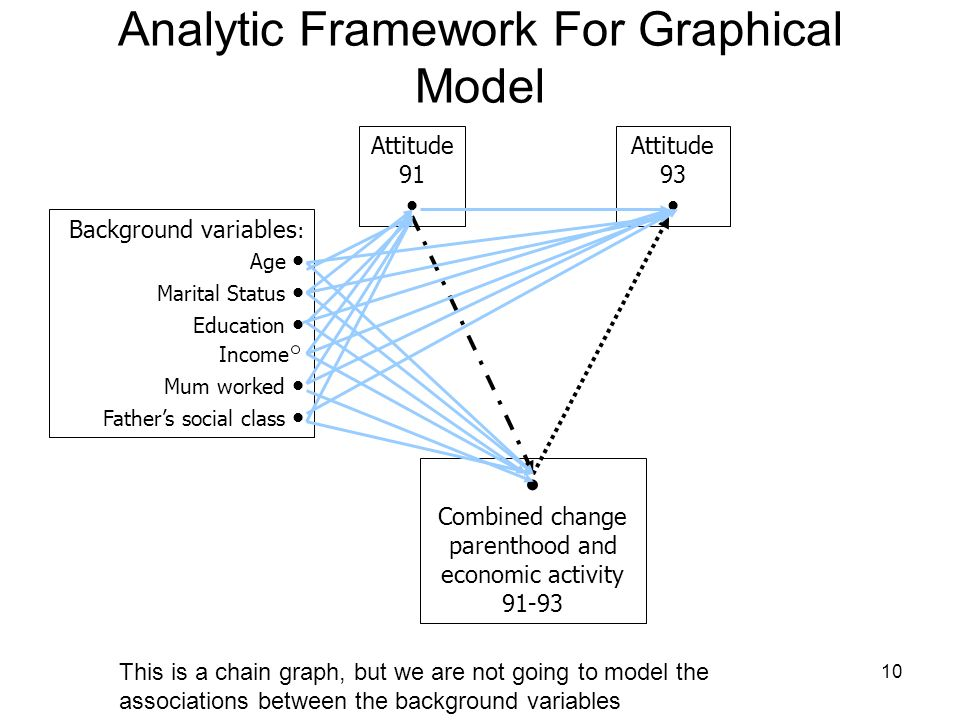 10 Analytic Framework For Graphical Model Background variables : Age Marital Status Education ~ Income~ Mum worked Fathers social class Attitude 91 Attitude 93 Combined change parenthood and economic activity This is a chain graph, but we are not going to model the associations between the background variables