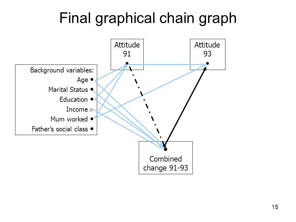 15 Final graphical chain graph Background variables: Age Marital Status Education Income Mum worked Fathers social class Attitude 91 Attitude 93 Combined change 91-93