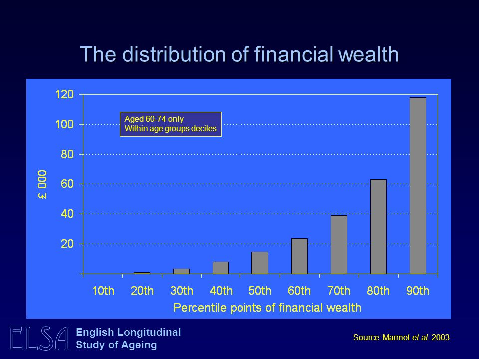 ELSA English Longitudinal Study of Ageing The distribution of financial wealth Aged only Within age groups deciles Source: Marmot et al.