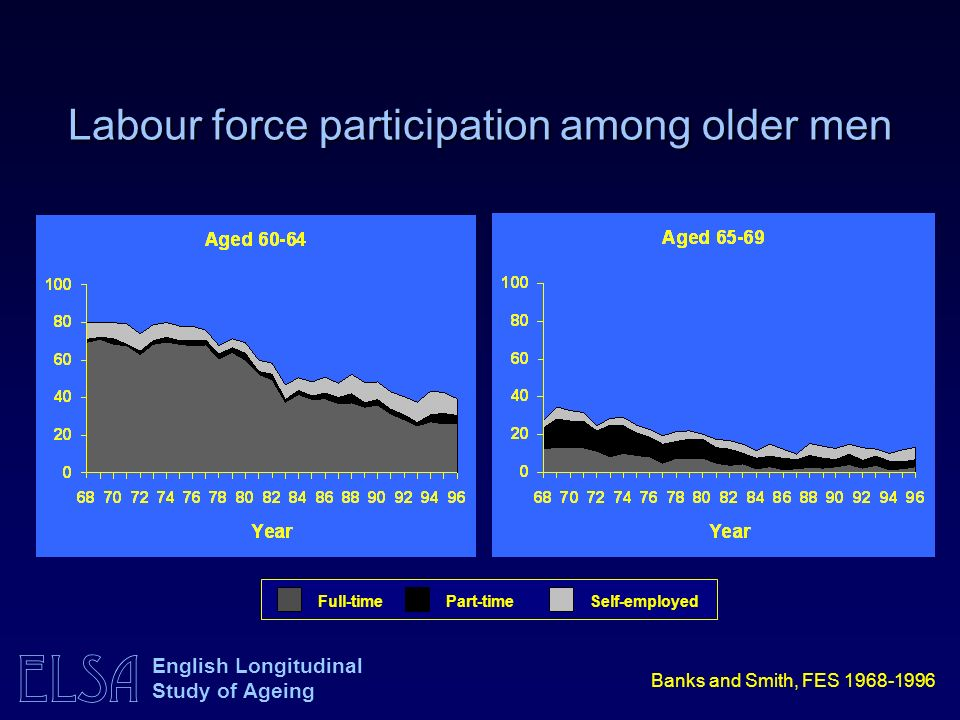ELSA English Longitudinal Study of Ageing Labour force participation among older men Full-timePart-timeSelf-employed Banks and Smith, FES