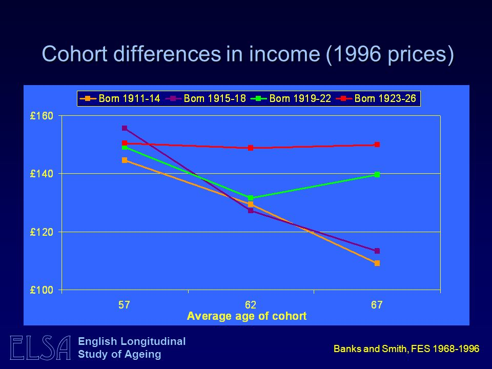 ELSA English Longitudinal Study of Ageing Cohort differences in income (1996 prices) Banks and Smith, FES