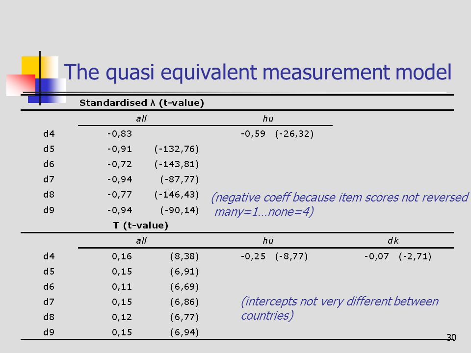 30 The quasi equivalent measurement model (negative coeff because item scores not reversed many=1…none=4) (intercepts not very different between countries)