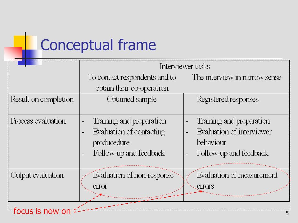 5 Conceptual frame focus is now on